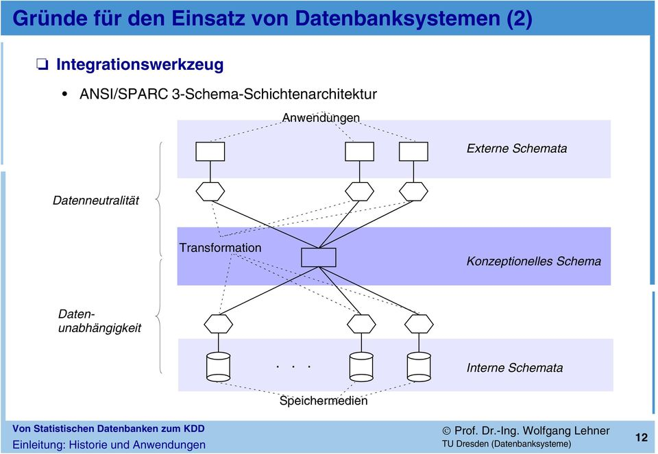 Datenneutralität Transformation Konzeptionelles Schema