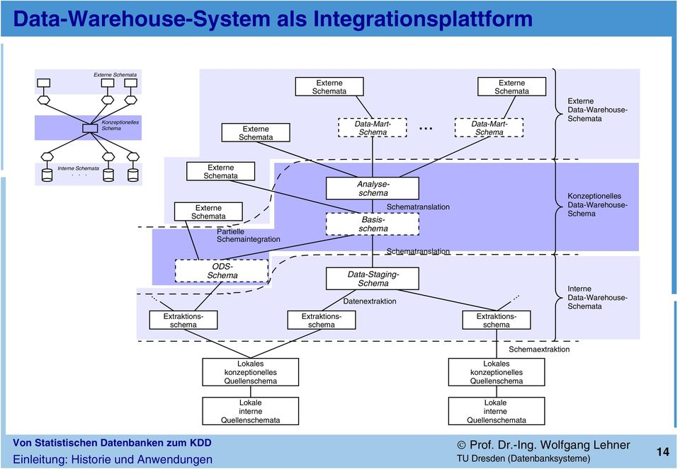 .. Externe Schemata Externe Schemata Partielle Schemaintegration Analyseschema Basisschema Schematranslation Schematranslation Konzeptionelles Data-Warehouse- Schema.