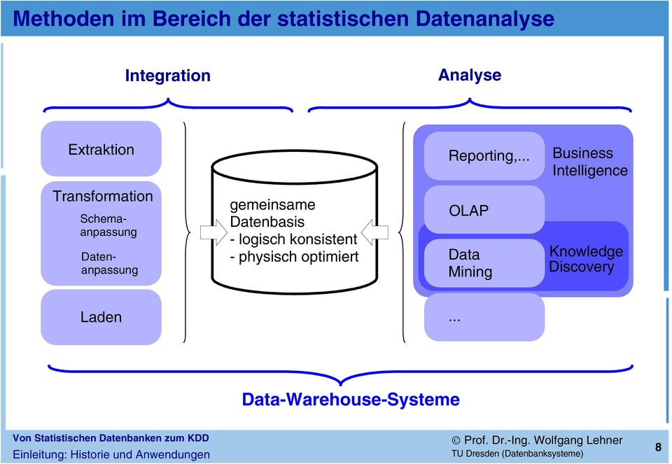 .. Business Intelligence Transformation Schemaanpassung Datenanpassung gemeinsame