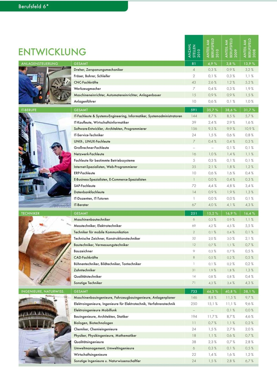 591 35,7 % 38,6 % 31,7 % IT-Fachleute & Systems-Engineering, Informatiker, Systemadministratoren 144 8,7 % 8,5 % 5,7 % IT-Kaufleute, Wirtschaftsinformatiker 39 2,4 % 2,9 % 1,6 % Software-Entwickler,