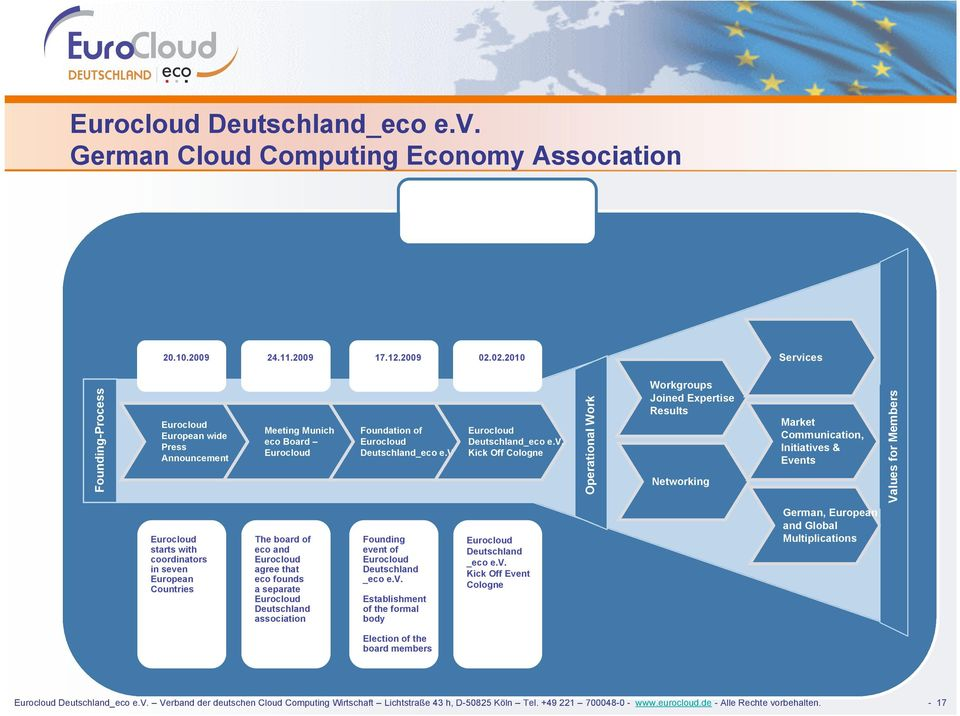 ces Founding-Process European wide Press Announcement Meeting Munich eco Board Foundation of Deutschland_eco e.v.