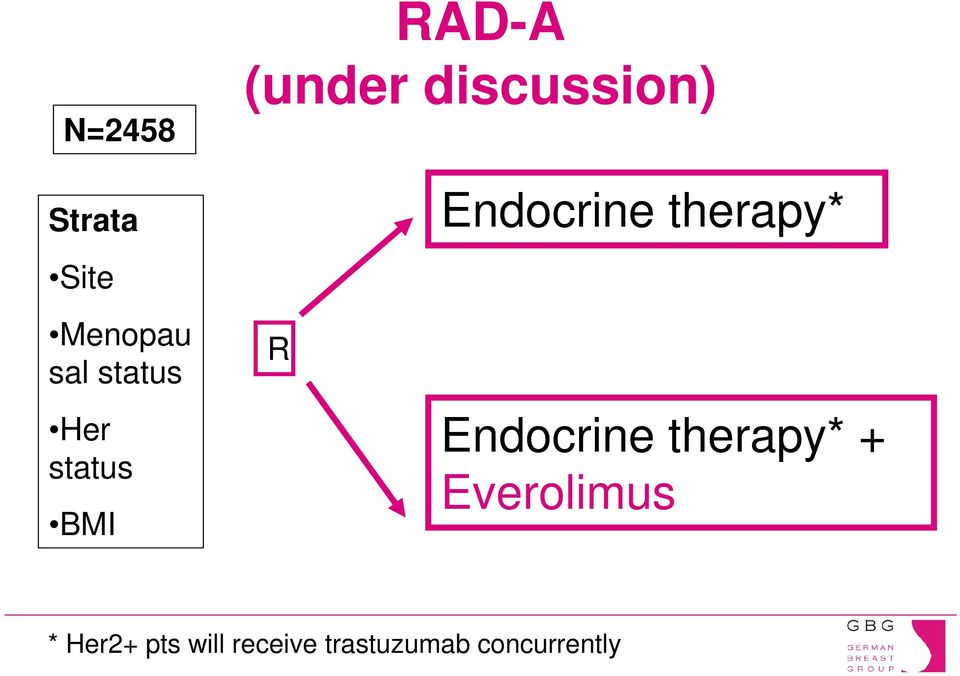 Her status BMI Endocrine therapy* +
