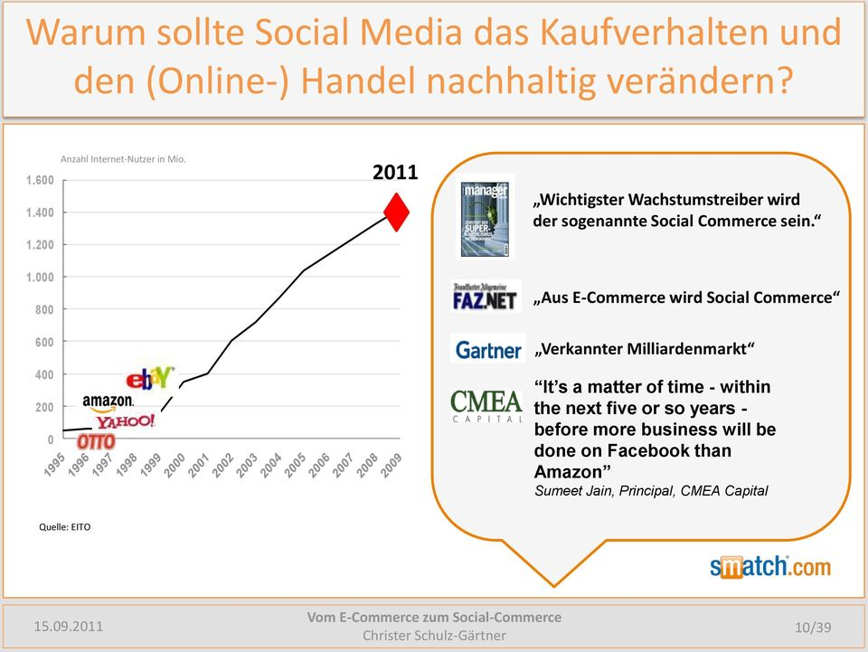 000 800 Aus E-Commerce wird Social Commerce 600 Verkannter Milliardenmarkt 400 200 0 It s a matter of time - within