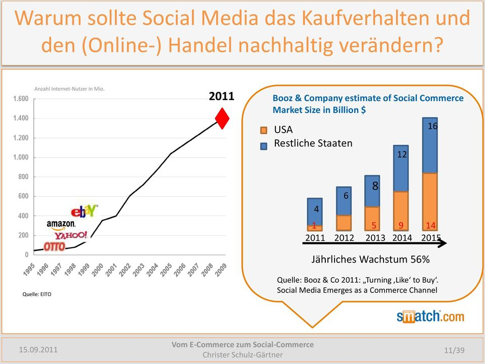 2011 Booz & Company estimate of Social Commerce Market Size in Billion $ USA Restliche Staaten 12
