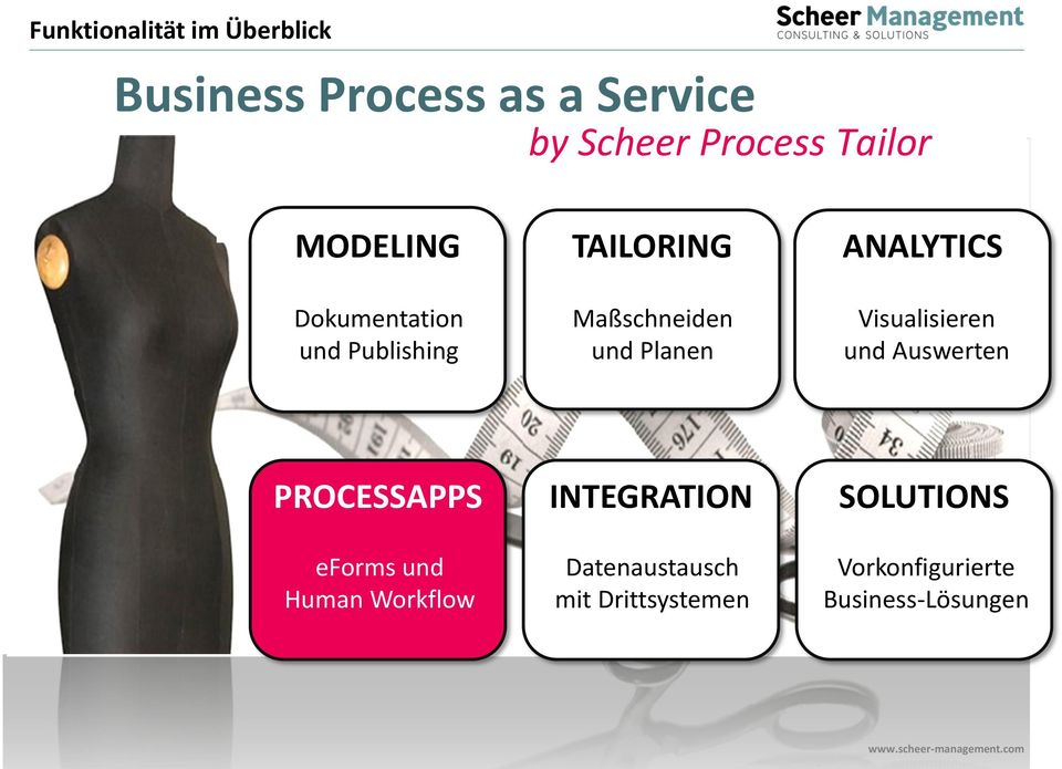 ANALYTICS Visualisieren und Auswerten PROCESSAPPS INTEGRATION SOLUTIONS eforms