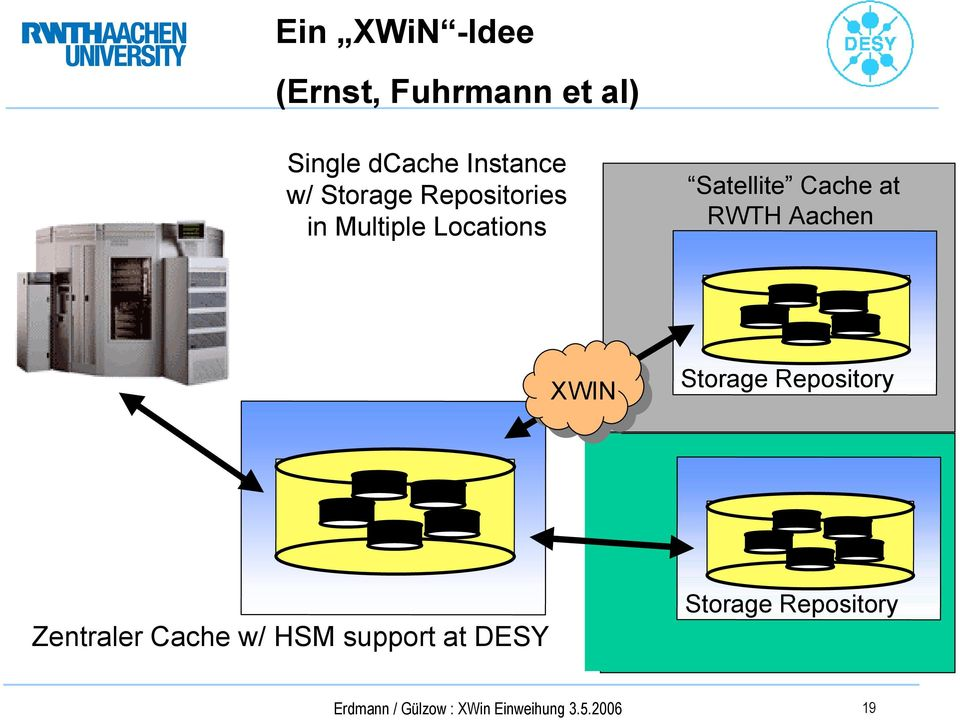 Aachen XWIN Storage Repository Zentraler Cache w/ HSM support at