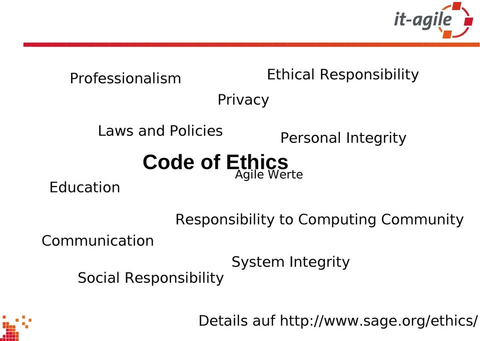 Responsibility Personal Integrity Responsibility to Computing