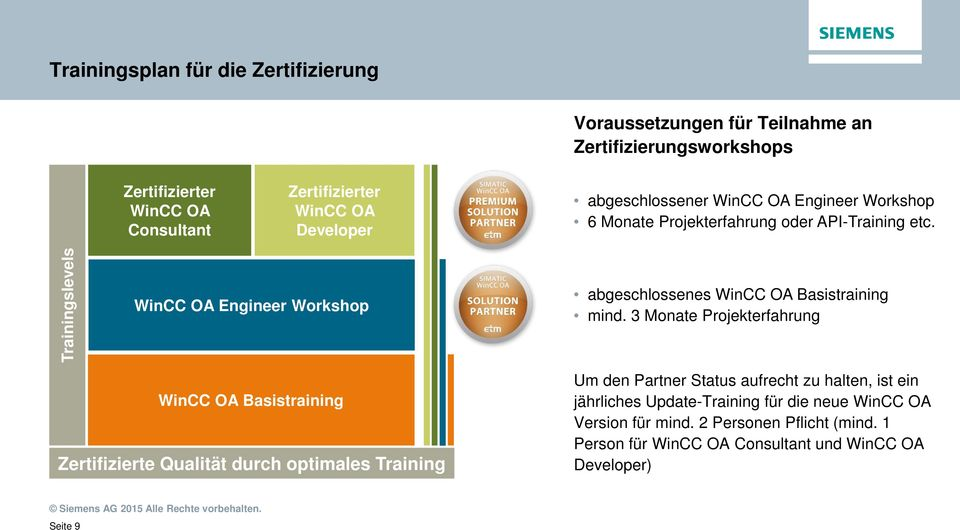 Trainingslevels WinCC OA Engineer Workshop abgeschlossenes WinCC OA Basistraining mind.