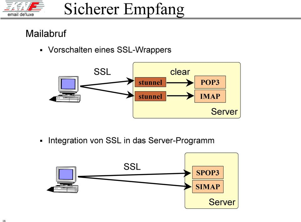 clear POP3 stunnel IMAP Server!