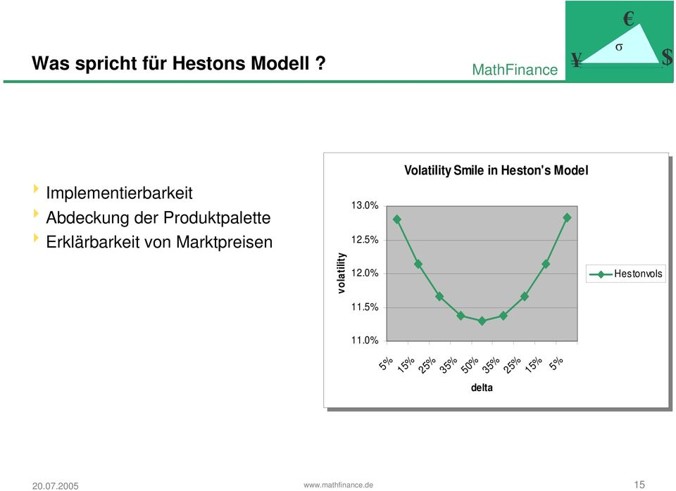 0% 12.5% 12.5% Volailiy Smile in in Heson's Model volailiy volailiy 12.0% 12.0% Hesonvols Hesonvols 11.