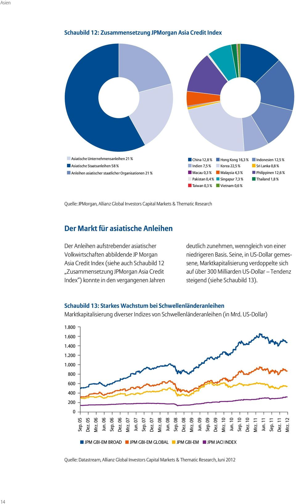 Allianz Global Investors Capital Markets & Thematic Research Der Markt für asiatische Anleihen Der Anleihen aufstrebender asiatischer Volkwirtschaften abbildende JP Morgan Asia Credit Index (siehe