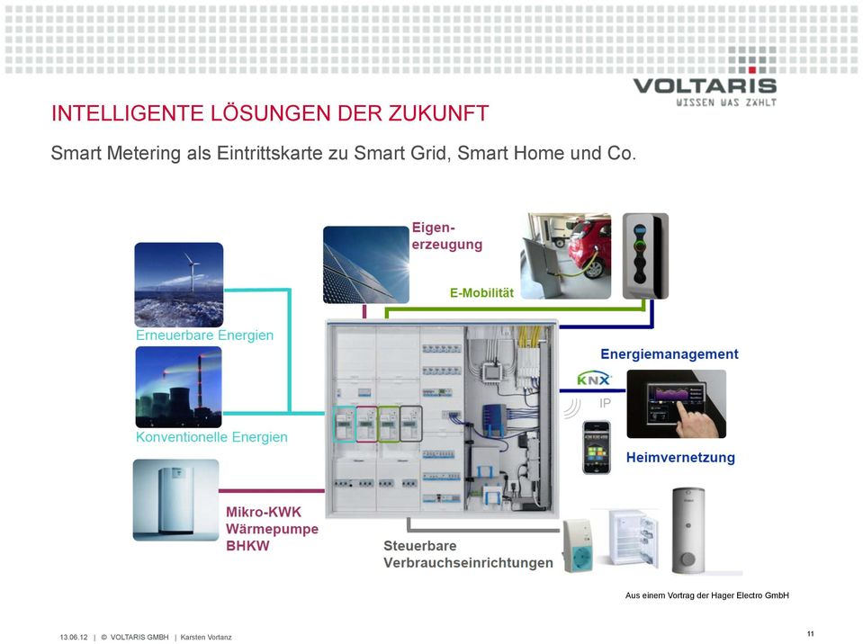 Smart Grid, Smart Home und Co.