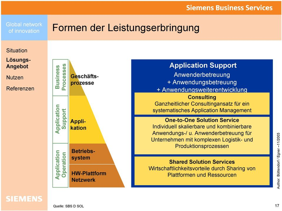 systematisches Application Management One-to-One Solution Service Individuell skalierbare und kombinierbare Anwendungs-/ u.