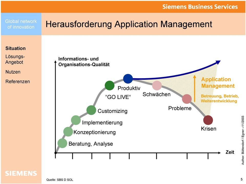 Probleme Application Management Betreuung, Betrieb,