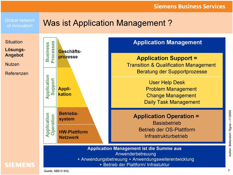 Management Beratung der Supportprozesse User Help Desk Problem Management Change Management Daily Task Management Application Operation