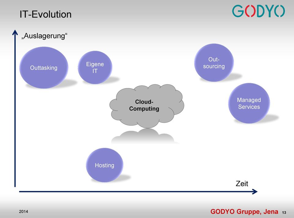 Outsourcing Cloud- Computing