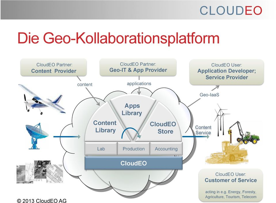 Geo-IaaS Content Library Apps Library Store Content Service Lab Production