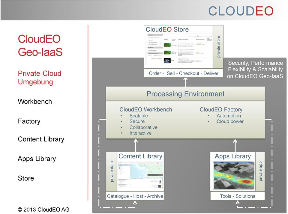 Security, Performance Flexibility & Scalability on Geo-IaaS Automated Factory Processes Scalable Automation factory Cloud