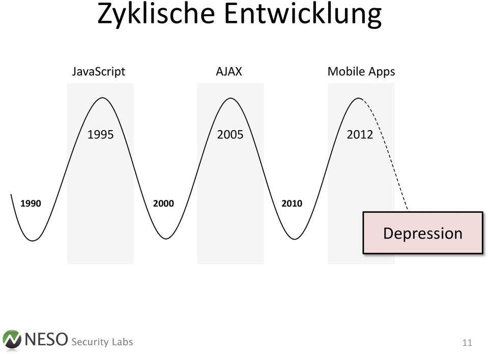 Apps 1995 2005 2012