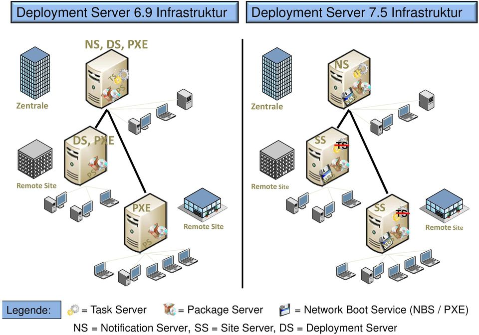 Remote Site SS TS Remote Site Legende: = Task Server = Package Server = Network