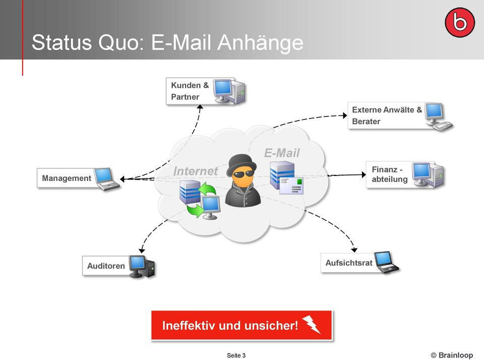 Management Internet E-Mail Finanz -