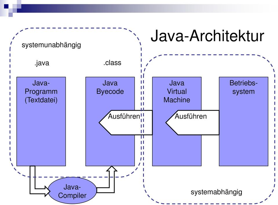 Byecode Java Virtual Machine