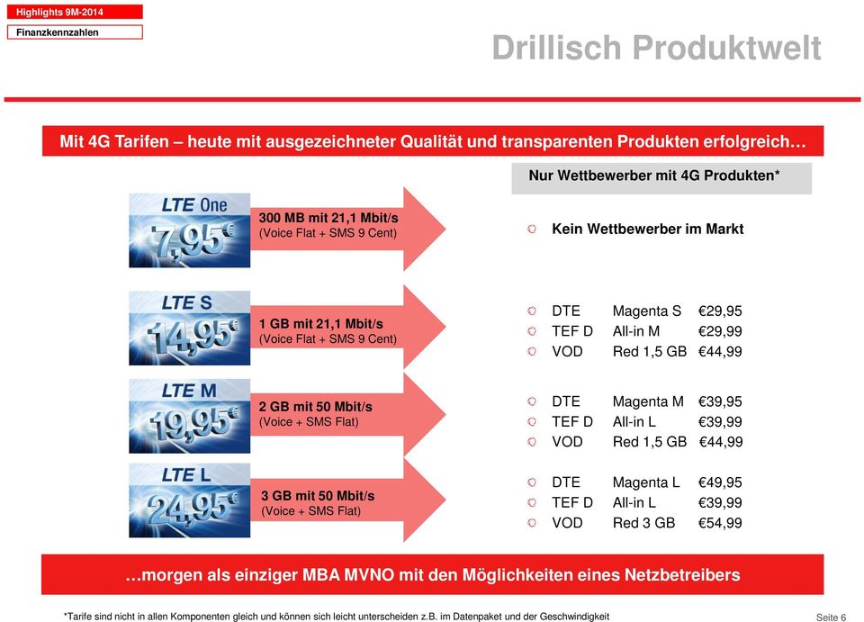 Mbit/s (Voice + SMS Flat) 3 GB mit 50 Mbit/s (Voice + SMS Flat) DTE Magenta M 39,95 TEF D All-in L 39,99 VOD Red 1,5 GB 44,99 DTE Magenta L 49,95 TEF D All-in L 39,99 VOD Red 3 GB 54,99 morgen