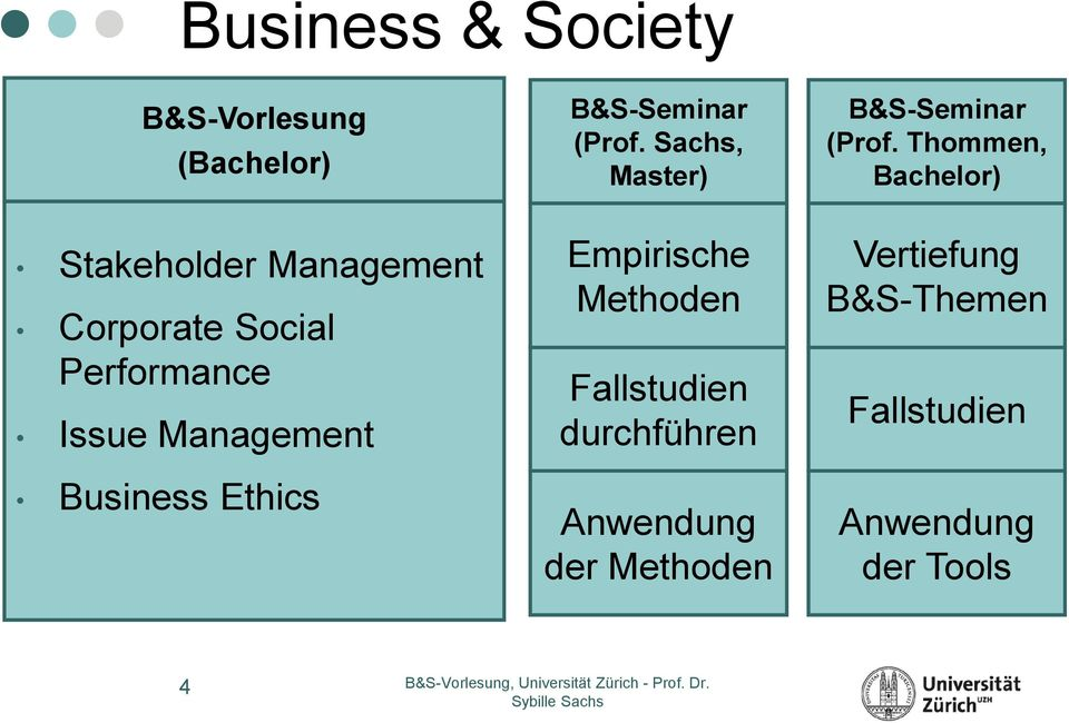 Thommen, Bachelor) Stakeholder Management Corporate Social Performance Issue