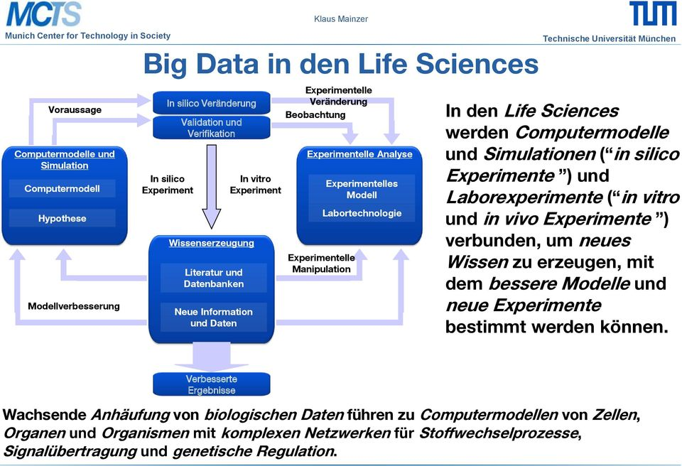 Modell Labortechnologie In den Life Sciences werden Computermodelle und Simulationen ( in silico Experimente ) und Laborexperimente ( in vitro und in vivo Experimente ) verbunden, um neues Wissen zu