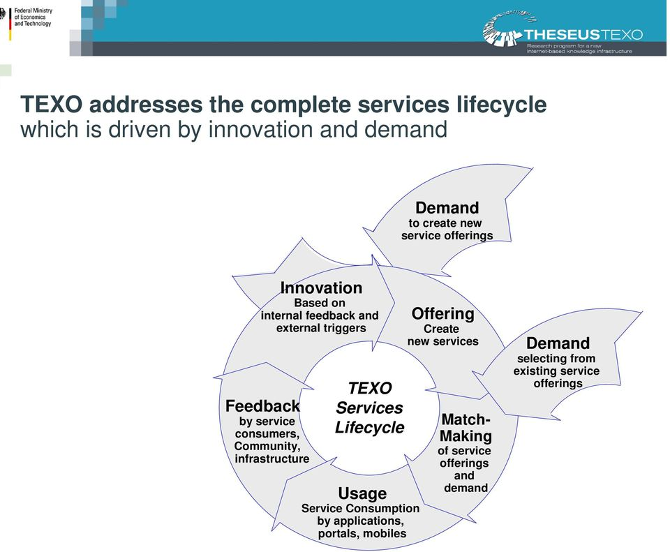 Community, infrastructure TEXO Services Lifecycle Usage Service Consumption by applications, portals, mobiles