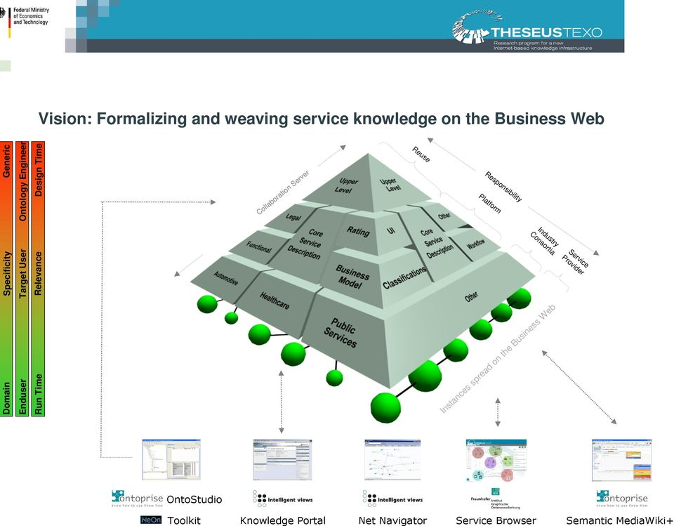 Instances spread on the Business Web OntoStudio Toolkit Knowledge Portal Net Navigator