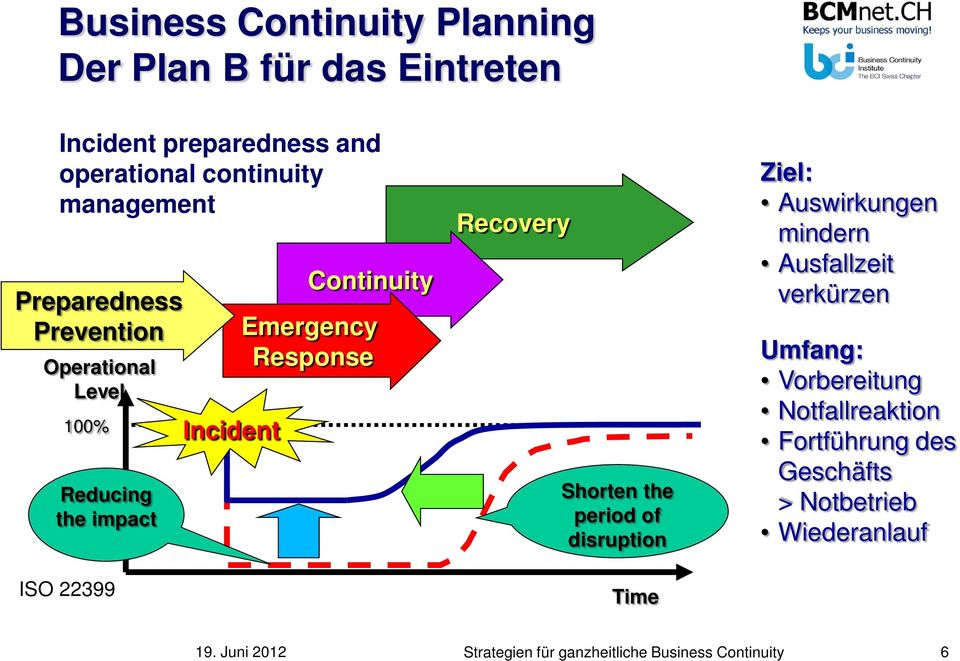 Incident Continuity Emergency Response Recovery Shorten the period of disruption Time Ziel: Auswirkungen