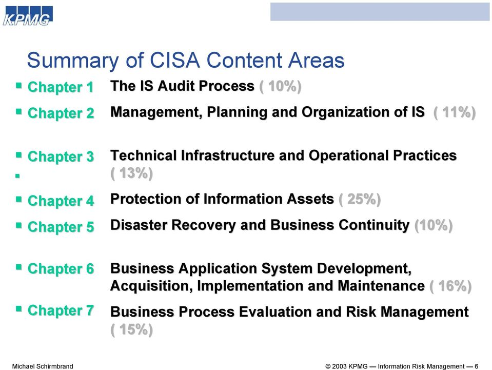 Information Assets ( 25%) Disaster Recovery and Business Continuity (10%) Business Application System Development, Acquisition,