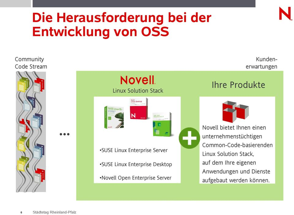 .. SUSE Linux Enterprise Server SUSE Linux Enterprise Desktop Novell Open Enterprise Server 6