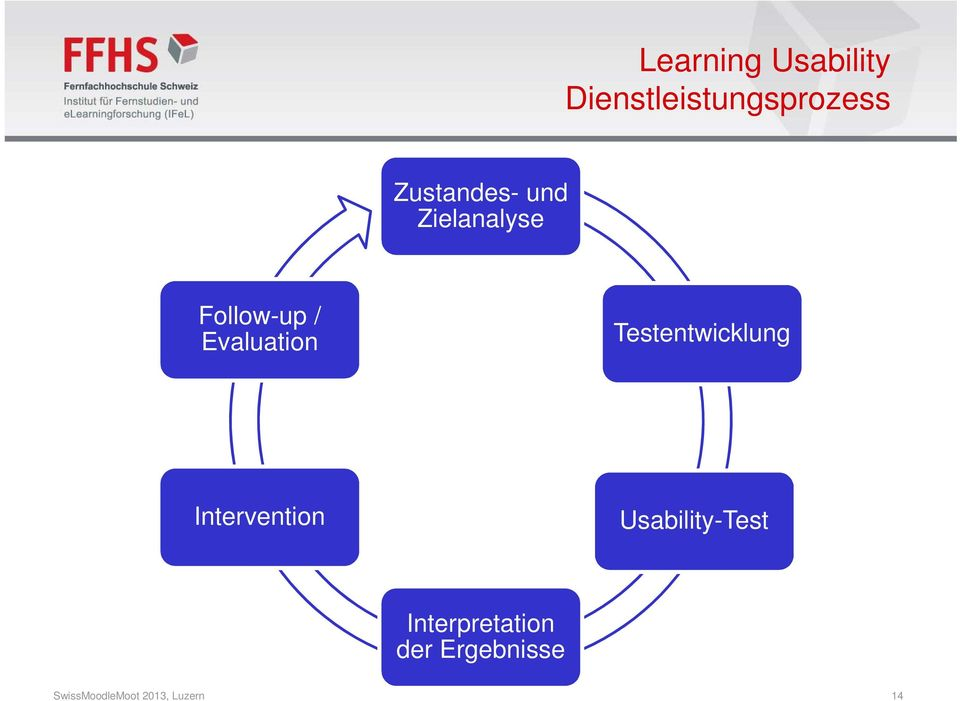 Testentwicklung Intervention Usability-Test