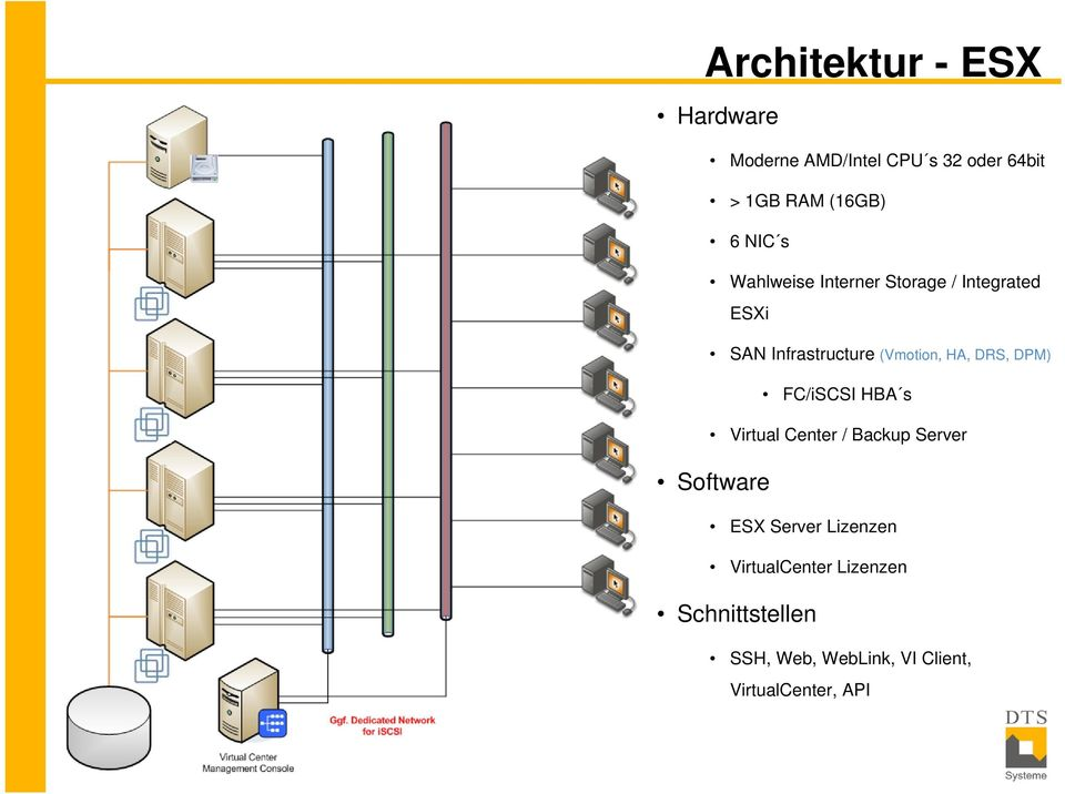 DRS, DPM) FC/iSCSI HBA s Virtual Center / Backup Server Software ESX Server Lizenzen