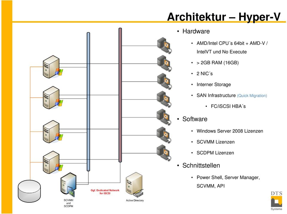 (Quick Migration) FC/iSCSI HBA s Software Windows Server 2008 Lizenzen