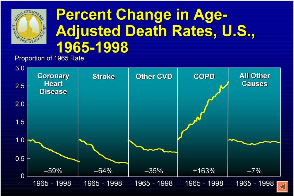 5 Coronary Heart Disease Stroke Other CVD COPD All Other