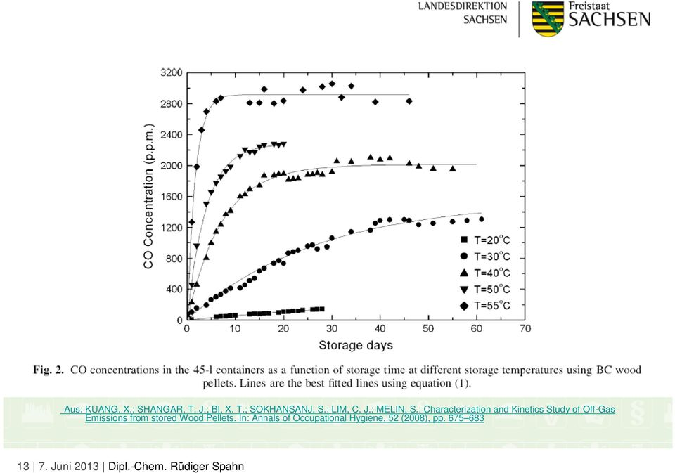 : Characterization and Kinetics Study of Off-Gas Emissions from