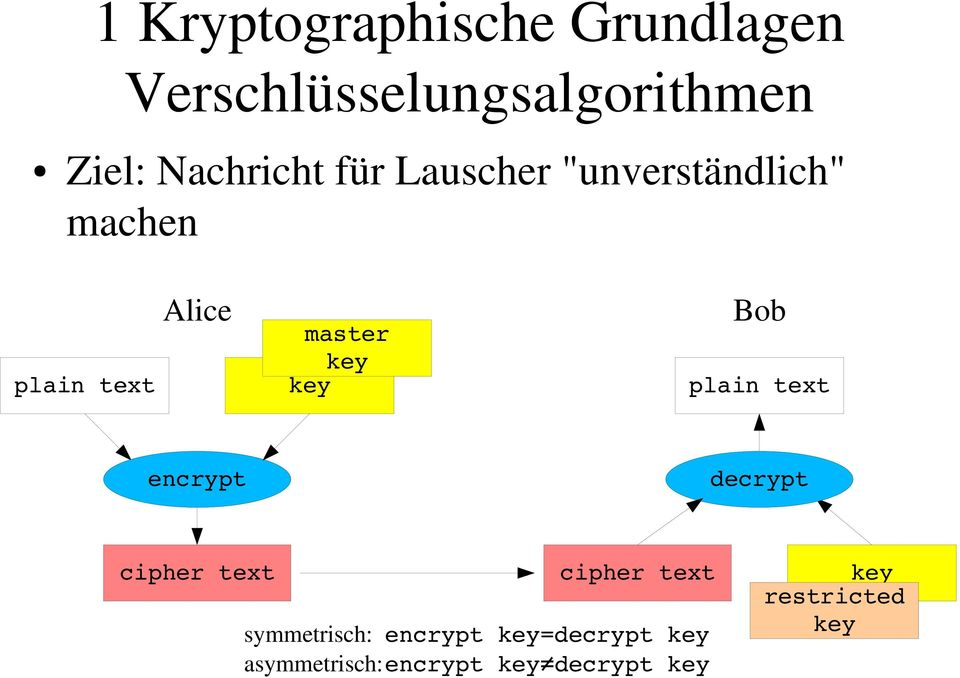 master Bob encrypt decrypt cipher text cipher text