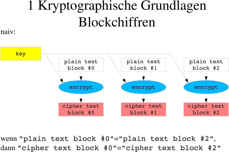 "#0 cipher text block #1 cipher text block #2 wenn "" block"