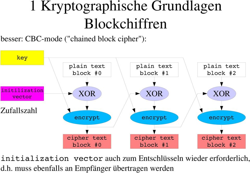 encrypt cipher text block #0 cipher text block #1 cipher text block #2 initialization