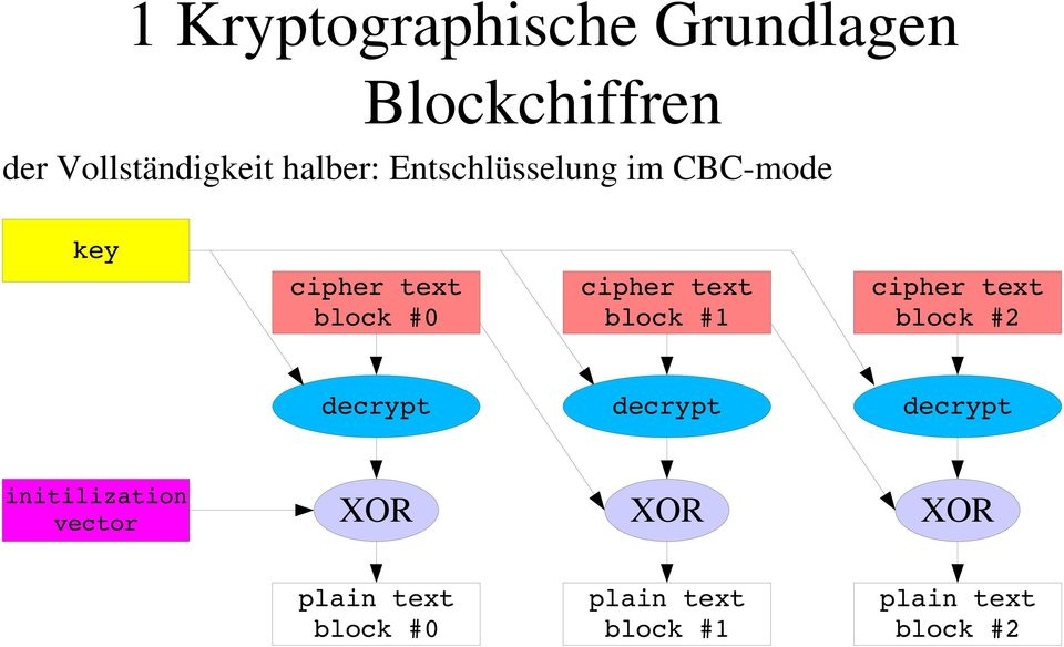 text block #0 cipher text block #1 cipher text block #2