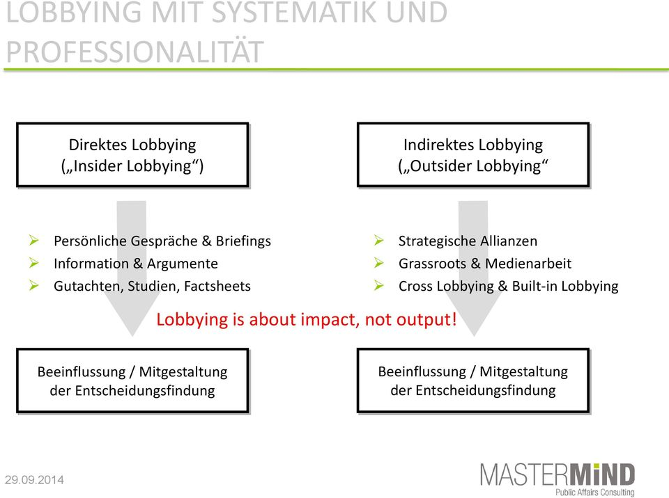 Strategische Allianzen Grassroots & Medienarbeit Cross Lobbying & Built-in Lobbying Lobbying is about impact,