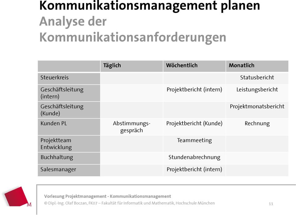 Projektmanagement. Kommunikationsmanagement. Version: 2.8 Stand: - PDF