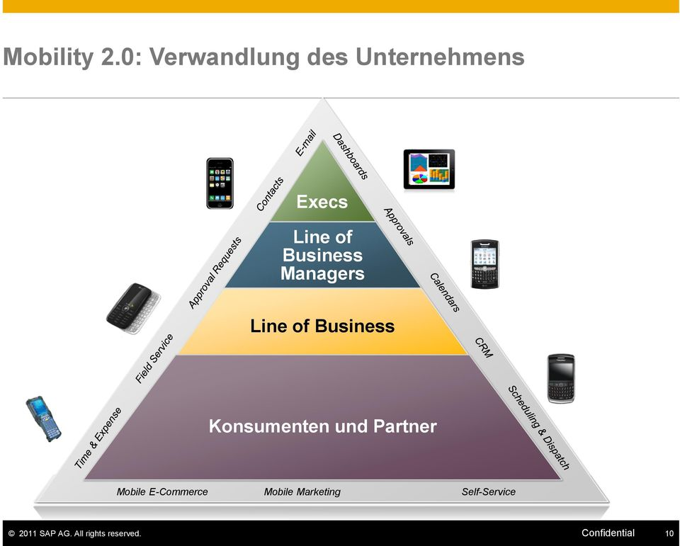 Business Managers Line of Business Konsumenten und