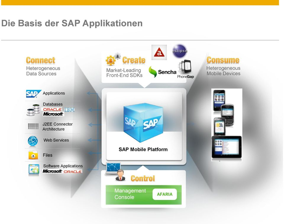 J2EE Connector Architecture Web Services Files Software Applications SAP