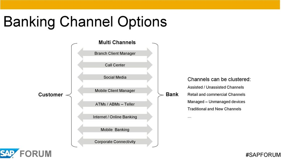 Channels Retail and commercial Channels ATMs / ABMs Teller Managed Unmanaged devices