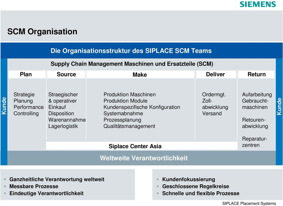 Systemabnahme Prozessplanung Qualitätsmanagement Ordermgt.