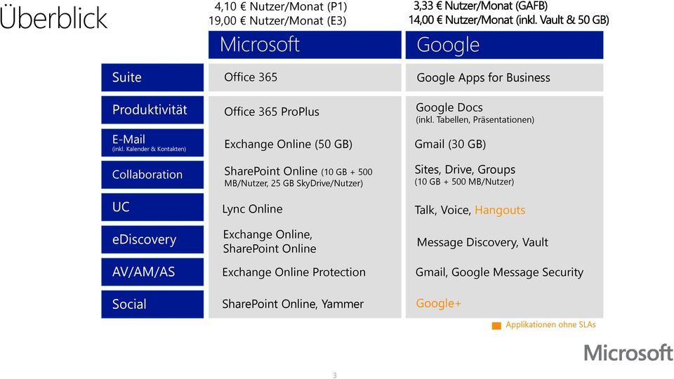 MB/Nutzer, 25 GB SkyDrive/Nutzer) Lync Online Exchange Online, SharePoint Online Exchange Online Protection SharePoint Online, Yammer Google Apps for Business